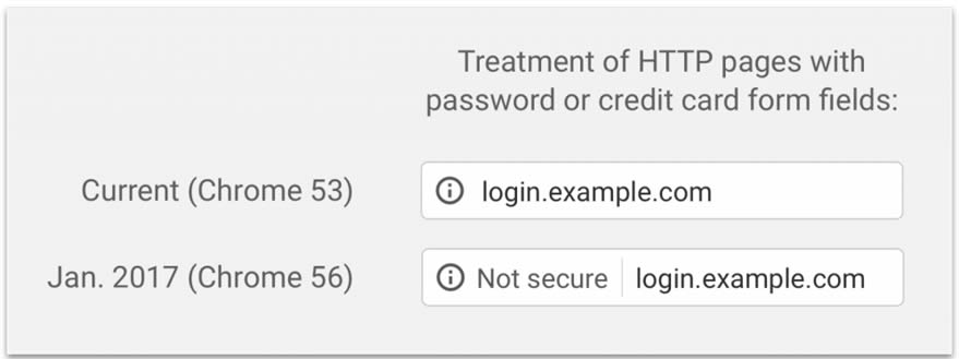 SSL Certificate is No Longer Optional